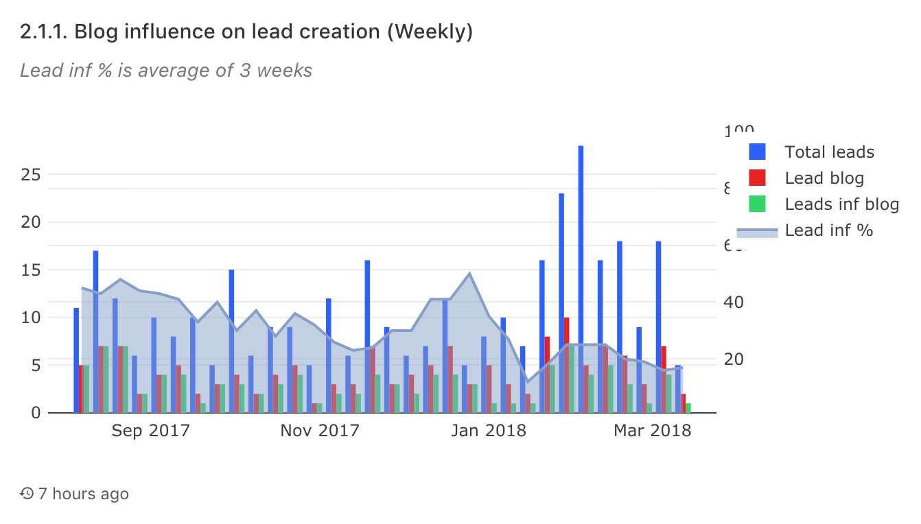 leads-weekly